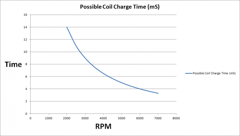 Possible Charge Time